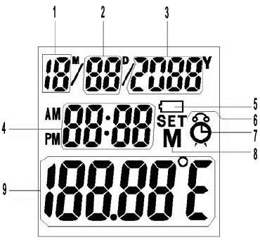 Ovulációs hőmérő kijelző